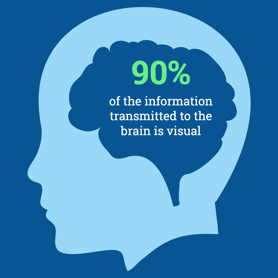90% of the information transmitted to the brain is visual