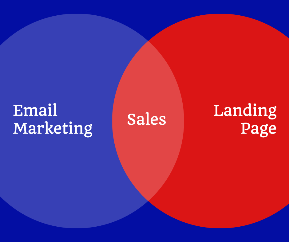 Email marketing sales
